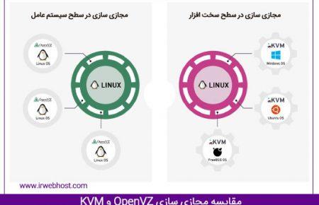 مجازی سازی به روش OpenVZ یا KVM